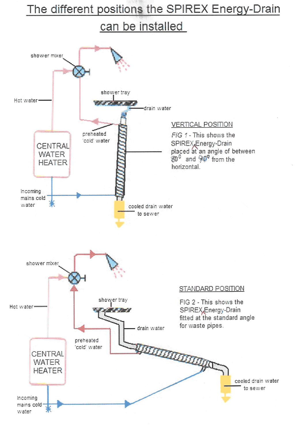 Showerex installation on different angles